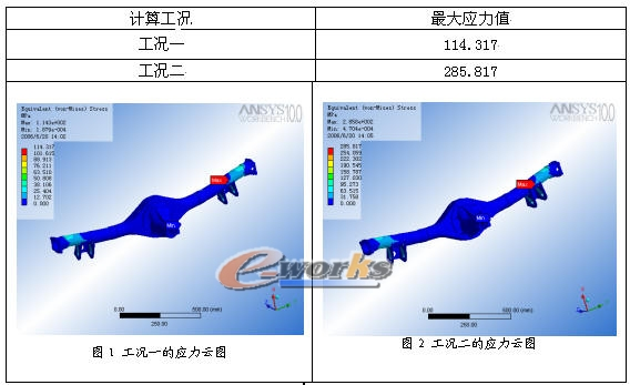 汽车桥壳的有限元分析高清图片
